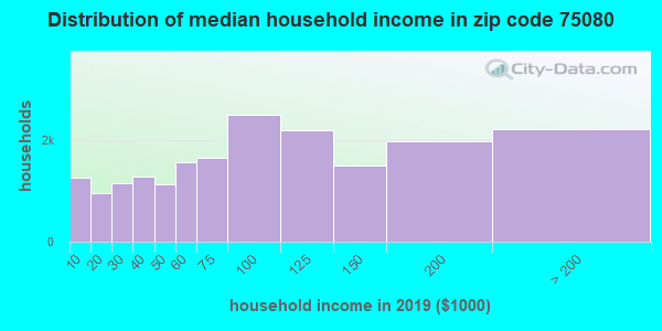 Zip code 75080 household income distribution in 2009