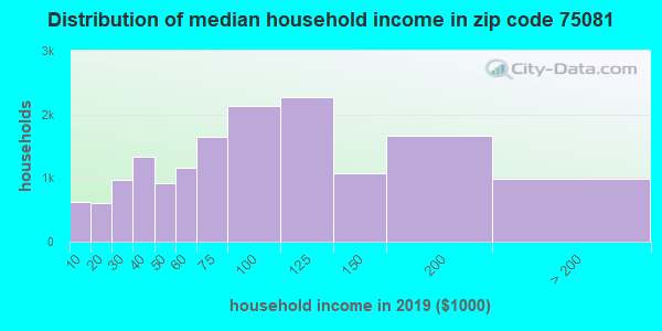 Zip code 75081 household income distribution in 2009