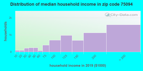Zip code 75094 household income distribution in 2009