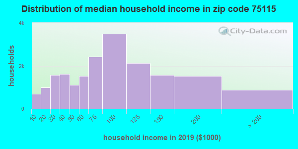 Zip code 75115 household income distribution in 2009