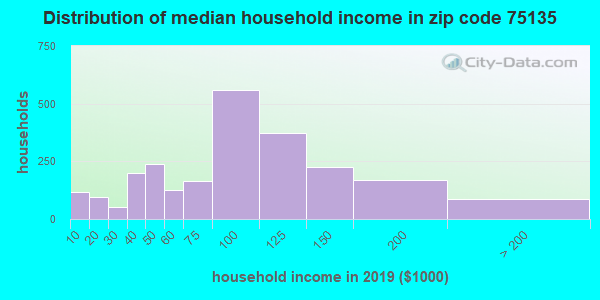 Zip code 75135 household income distribution in 2009