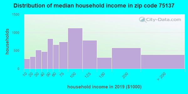 Zip code 75137 household income distribution in 2009
