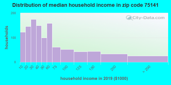 Zip code 75141 household income distribution in 2009
