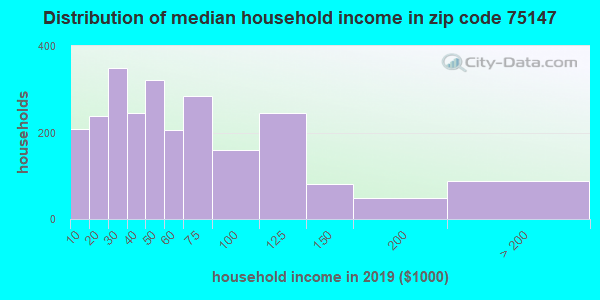 Zip code 75147 household income distribution in 2009