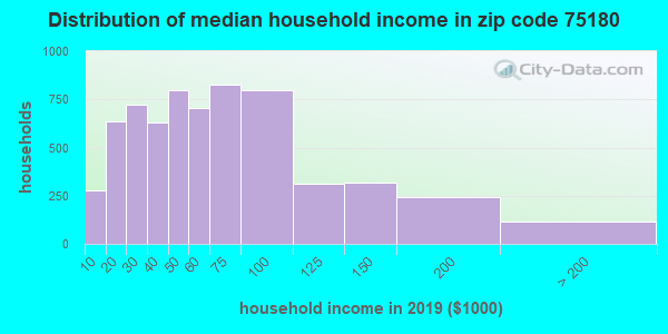 Zip code 75180 household income distribution in 2015