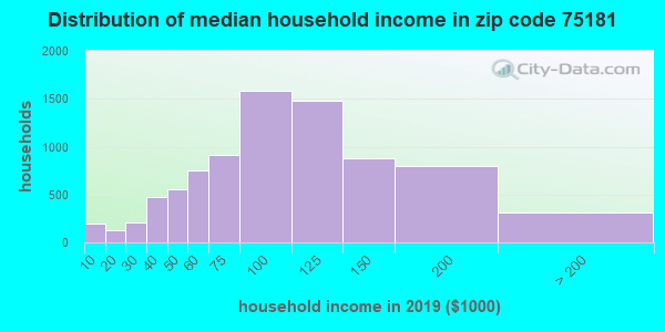 Zip code 75181 household income distribution in 2009