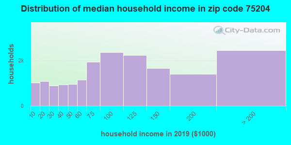 Zip code 75204 household income distribution in 2009