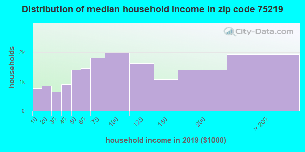 Zip code 75219 household income distribution in 2009