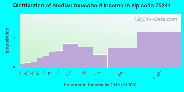 Zip code 75244 household income distribution in 2009