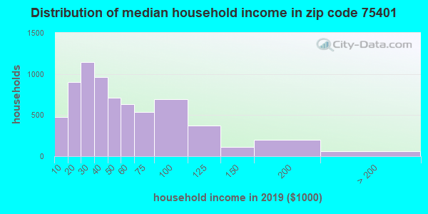 Zip code 75401 household income distribution in 2009