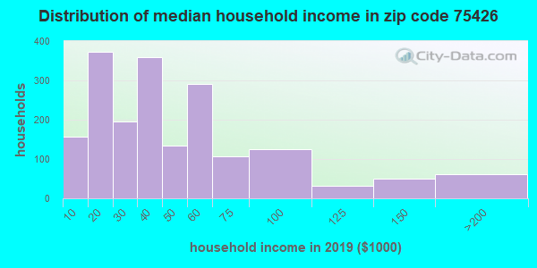 Zip code 75426 household income distribution in 2009