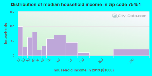 Zip code 75451 household income distribution in 2009