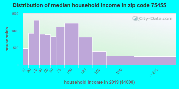 Zip code 75455 household income distribution in 2009