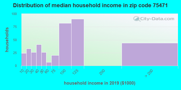 Zip code 75471 household income distribution in 2009