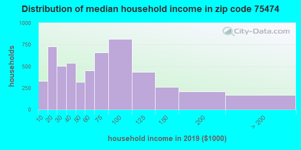 Zip code 75474 household income distribution in 2009