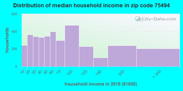 Zip code 75494 household income distribution in 2009
