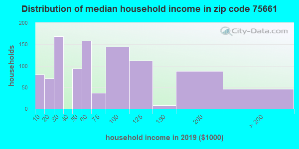 Zip code 75661 household income distribution in 2009