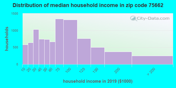 Zip code 75662 household income distribution in 2009