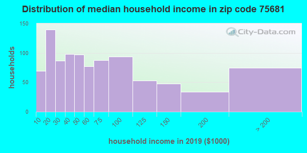 Zip code 75681 household income distribution in 2009