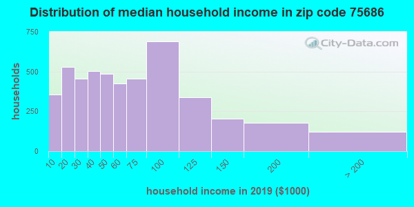 Zip code 75686 household income distribution in 2009