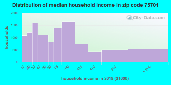 Zip code 75701 household income distribution in 2009
