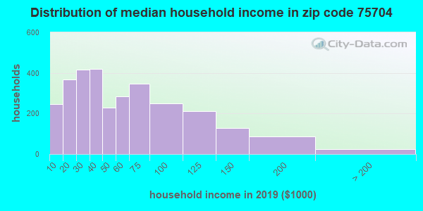 Zip code 75704 household income distribution in 2009