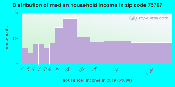 Zip code 75707 household income distribution in 2009