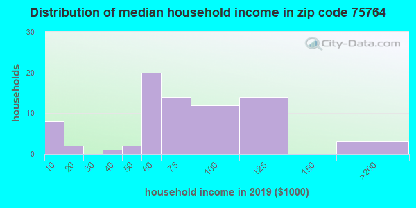Zip code 75764 household income distribution in 2009
