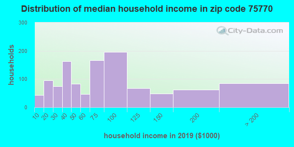 Zip code 75770 household income distribution in 2009