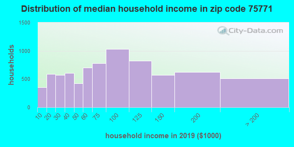 Zip code 75771 household income distribution in 2009