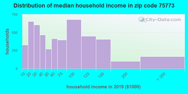 Zip code 75773 household income distribution in 2009