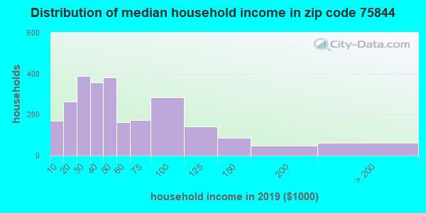 Zip code 75844 household income distribution in 2009