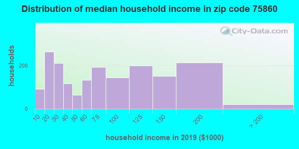Zip code 75860 household income distribution in 2015