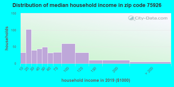 Zip code 75926 household income distribution in 2009