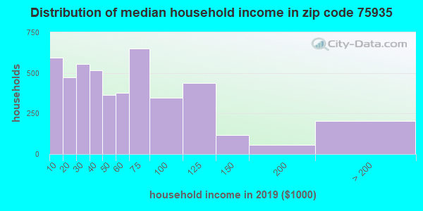 Zip code 75935 household income distribution in 2009