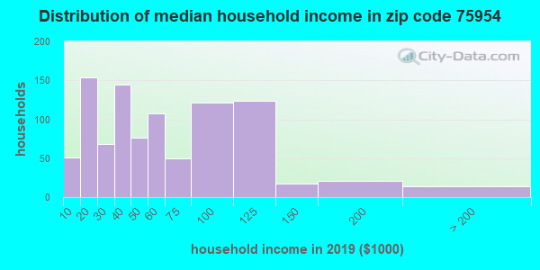 Zip code 75954 household income distribution in 2009