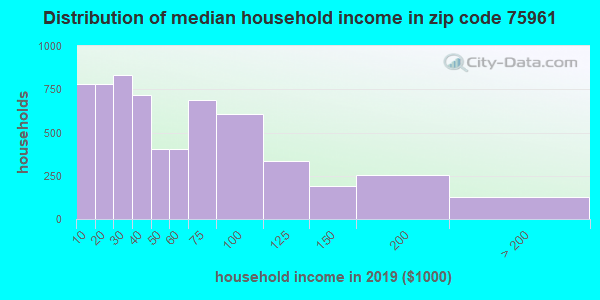 Zip code 75961 household income distribution in 2009