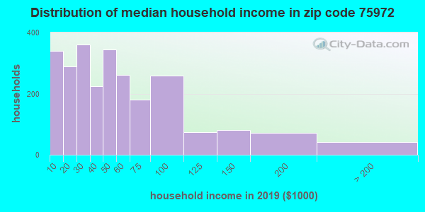Zip code 75972 household income distribution in 2009