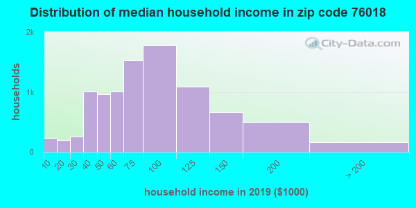 Zip code 76018 household income distribution in 2009