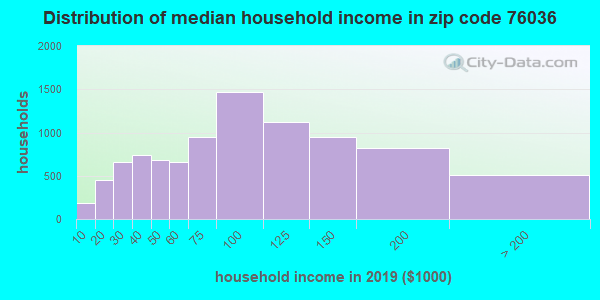 Zip code 76036 household income distribution in 2009