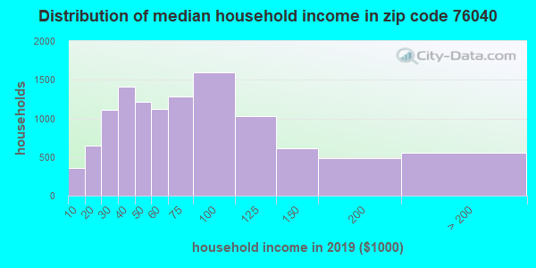 Zip code 76040 household income distribution in 2009