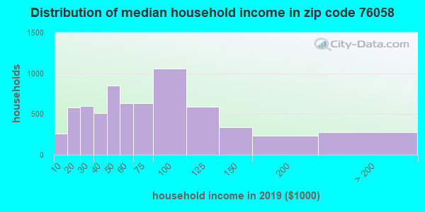 Zip code 76058 household income distribution in 2009