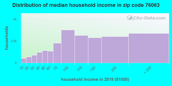 Zip code 76063 household income distribution in 2009