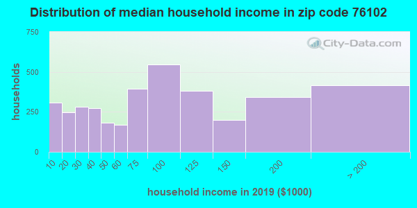 Zip code 76102 household income distribution in 2009