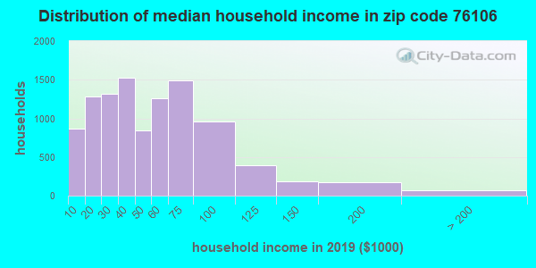 Zip code 76106 household income distribution in 2009