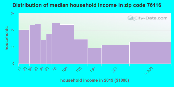 Zip code 76116 household income distribution in 2009