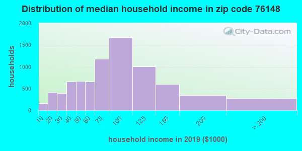 Zip code 76148 household income distribution in 2009