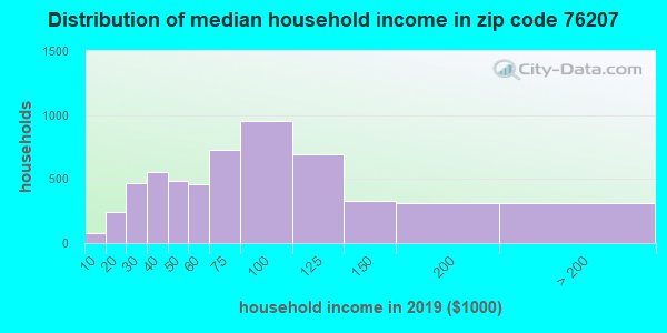 Zip code 76207 household income distribution in 2009