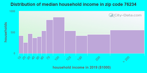 Zip code 76234 household income distribution in 2009