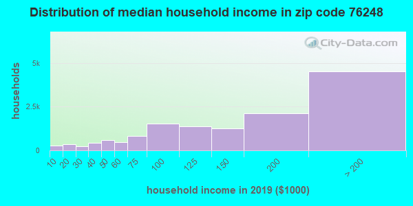 Zip code 76248 household income distribution in 2009